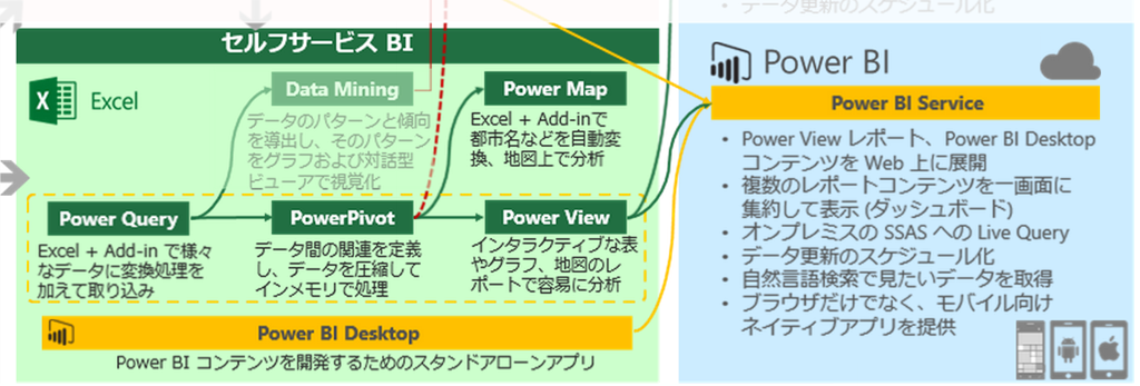 Power BI概要@Azure Deep Dive
