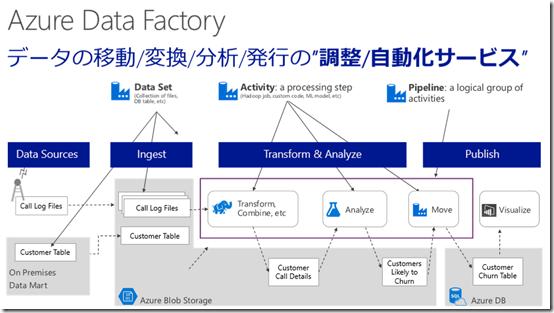 データ加工の期待の新ツール!Azure Data Factory@Azure Deep Dive