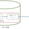 Azure SQL Database で複数データベースにまたがるクエリ発行